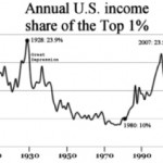 Chart showing income inequality in the United States.