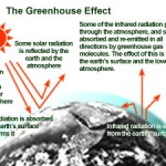 "Graphic on ""The Greenhouse Effect"" at the Environmental Protection Agency's Web site"