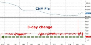 Zerohedge: Crushing shorts as Yuan forwards collapse back to their 'richest' relative to spot since Aug 2014