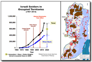 West Bank Settlements: Population Growth and Pattern of Settlement Note of clarification on Figure 1: The number of settlers in East Jerusalem has long been disputed.  On Jan. 5, 2015, Ahuva Balofsky reported in Breaking Israeli News that the Israeli Interior Ministry released data showing that 389,250 Jews living in the West Bank and another 375,000 live in East Jerusalem. These numbers are plotted for 2014 in Figure 1 and they suggest a substantial acceleration in East Jerusalem settlements. The total numbers for 2014 are roughly consistent with the total released In May 2014 by the Israel's Construction and Housing Minister Uri Ariel, who said the Jewish population in East Jerusalem was somewhere between 300,000 and 350,0000 and the number of settlers in the West Bank was about 400,000.  Ariel went on to predict that in five years that latter number would increase to as much as 600,000. So, while there is no doubt that the rate of settlement is accelerating, Figure 1 may exaggerate the appearance of the recent acceleration, because earlier levels for East Jerusalem may have been understated.