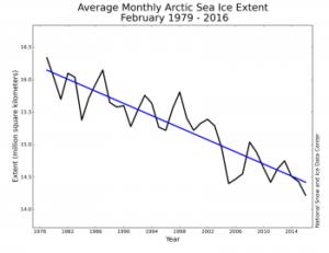 Figure3_0301-350x270 february sea ice chart