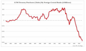 Source: http://www.zerohedge.com/news/2016-11-16/saudis-china-dump-treasuries-foreign-central-banks-liquidate-record-375-billion-us-p